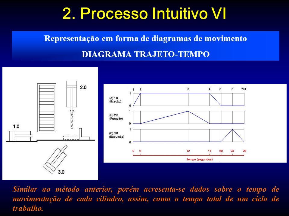 2. Processo Intuitivo VI Representação em forma de diagramas de movimento. DIAGRAMA TRAJETO-TEMPO.