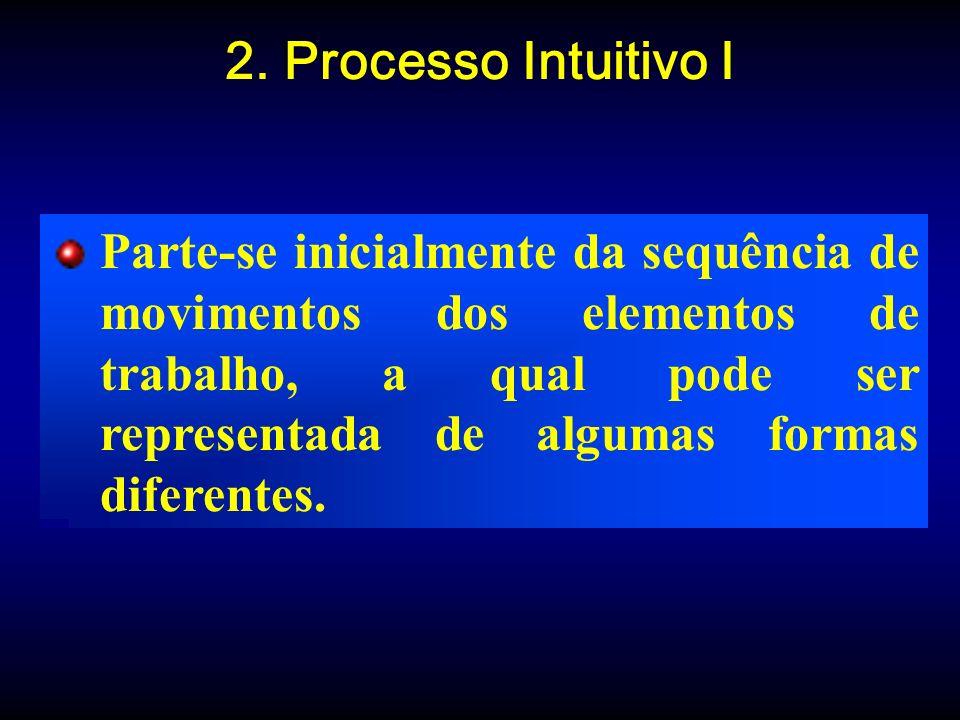 2. Processo Intuitivo I