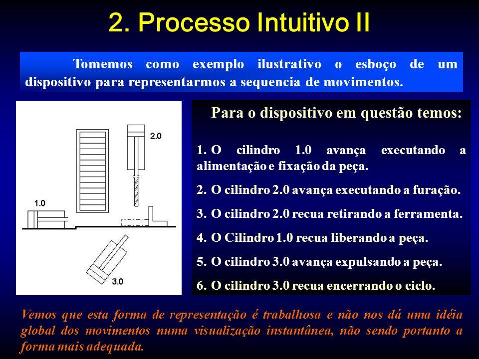 2. Processo Intuitivo II Para o dispositivo em questão temos: