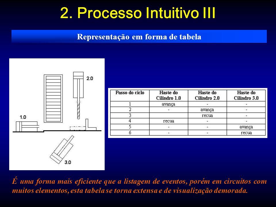 2. Processo Intuitivo III