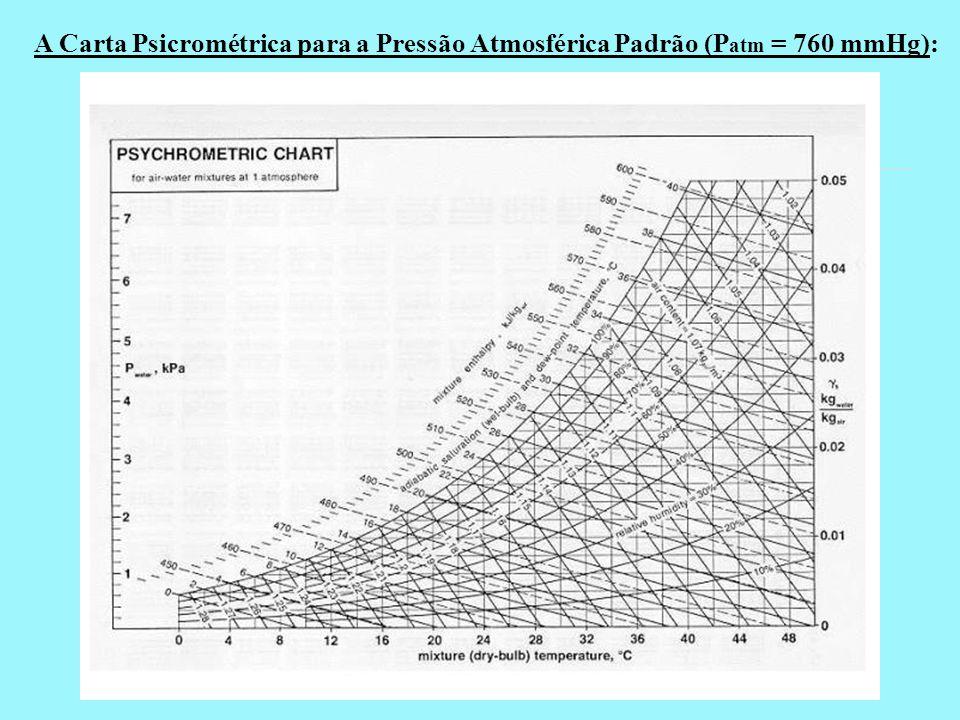 A Carta Psicrométrica para a Pressão Atmosférica Padrão (Patm = 760 mmHg):