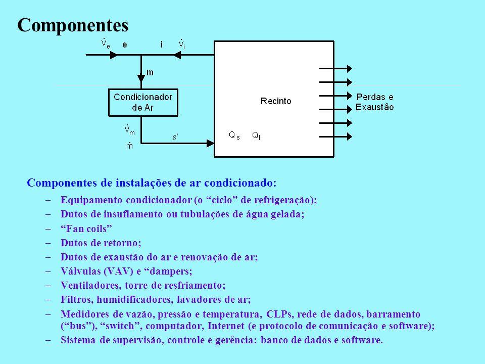 Componentes de instalações de ar condicionado: