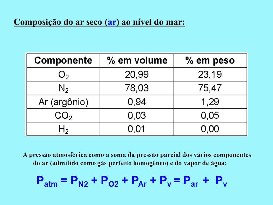 Patm = PN2 + PO2 + PAr + Pv = Par + Pv