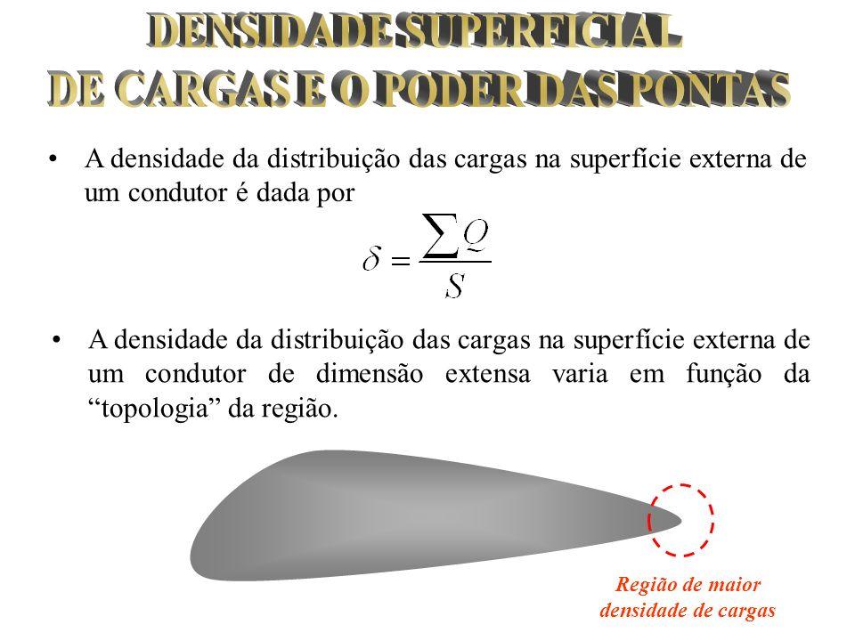 DENSIDADE SUPERFICIAL DE CARGAS E O PODER DAS PONTAS