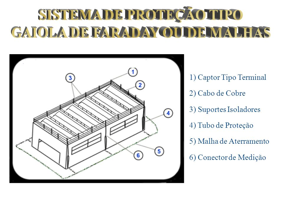 SISTEMA DE PROTEÇÃO TIPO GAIOLA DE FARADAY OU DE MALHAS