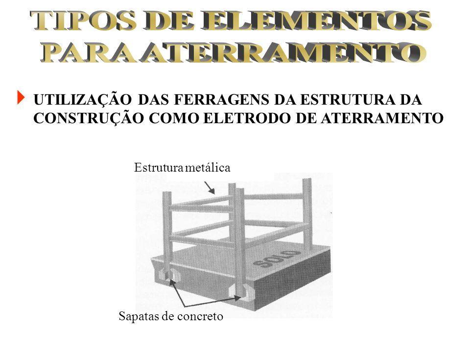 TIPOS DE ELEMENTOS PARA ATERRAMENTO