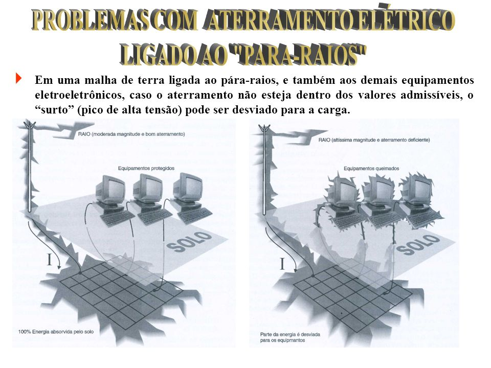PROBLEMAS COM ATERRAMENTO ELÉTRICO