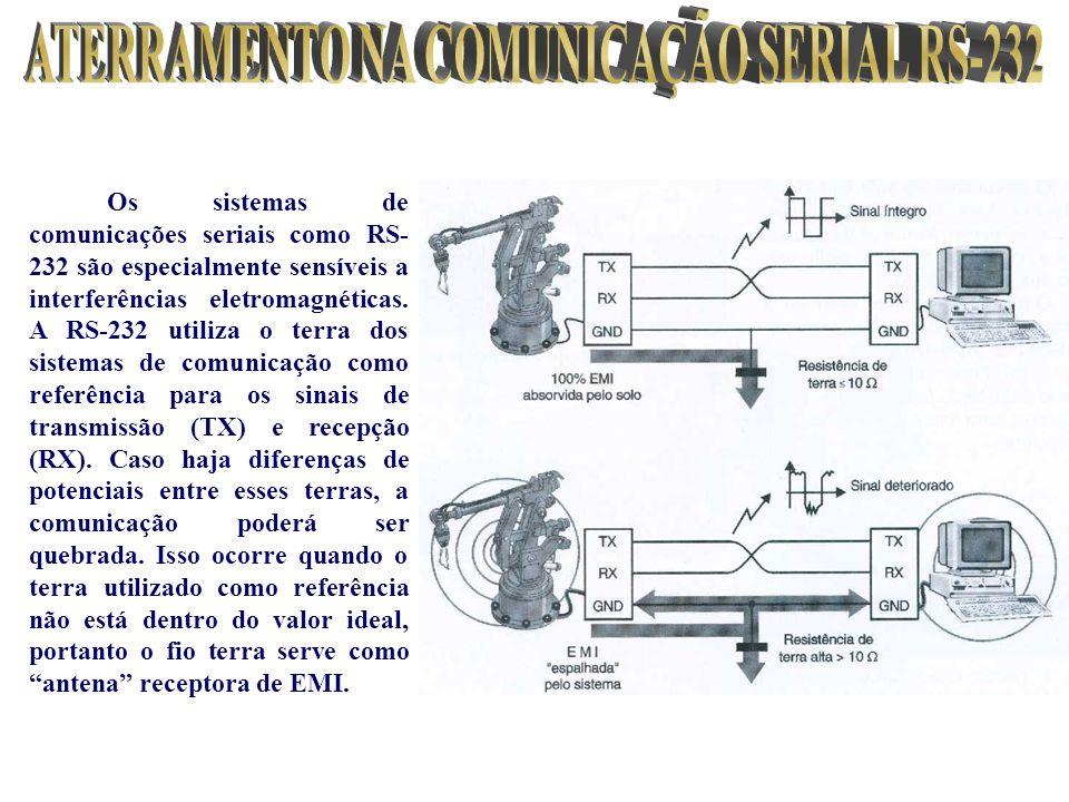 ATERRAMENTO NA COMUNICAÇÃO SERIAL RS-232