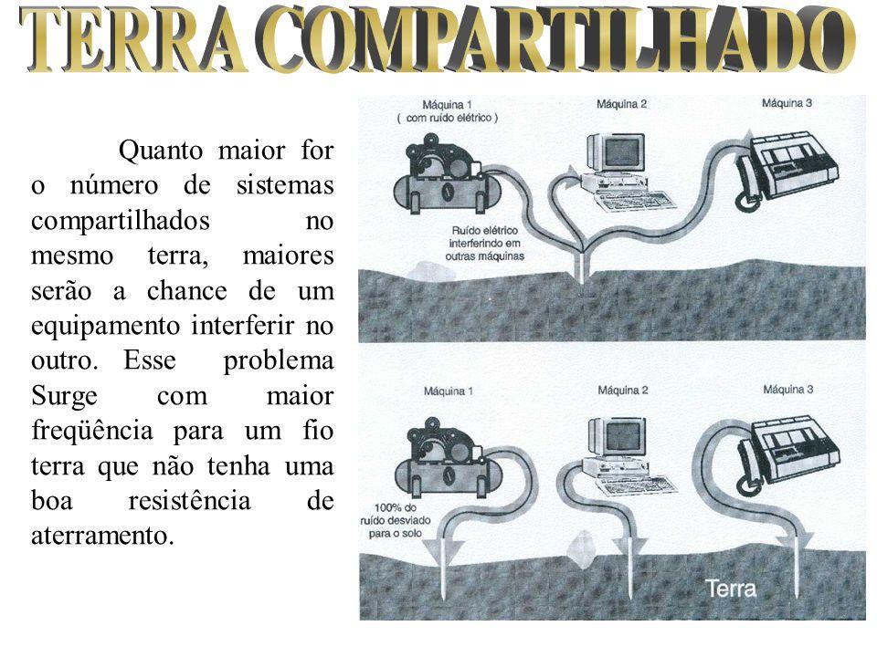TERRA COMPARTILHADO