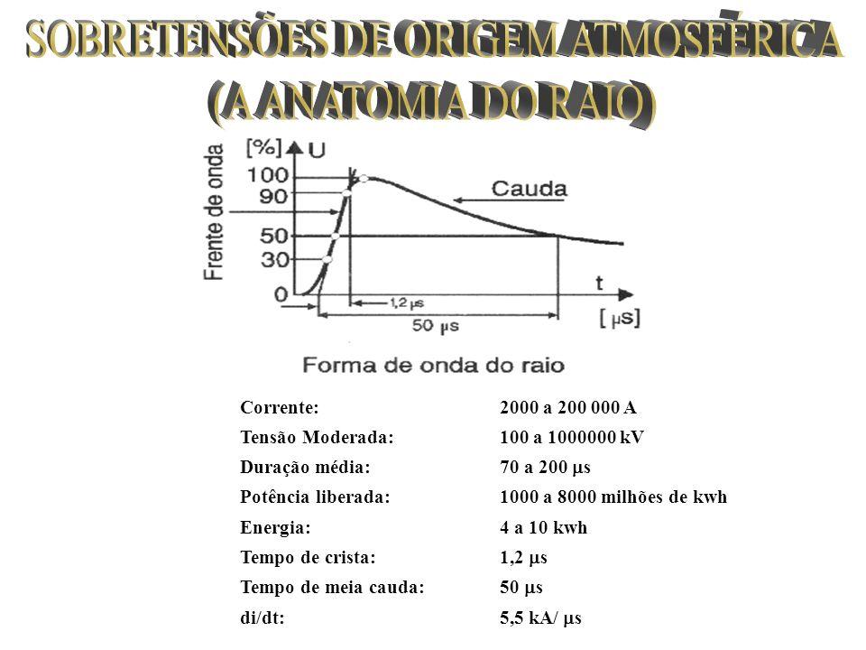 SOBRETENSÕES DE ORIGEM ATMOSFÉRICA