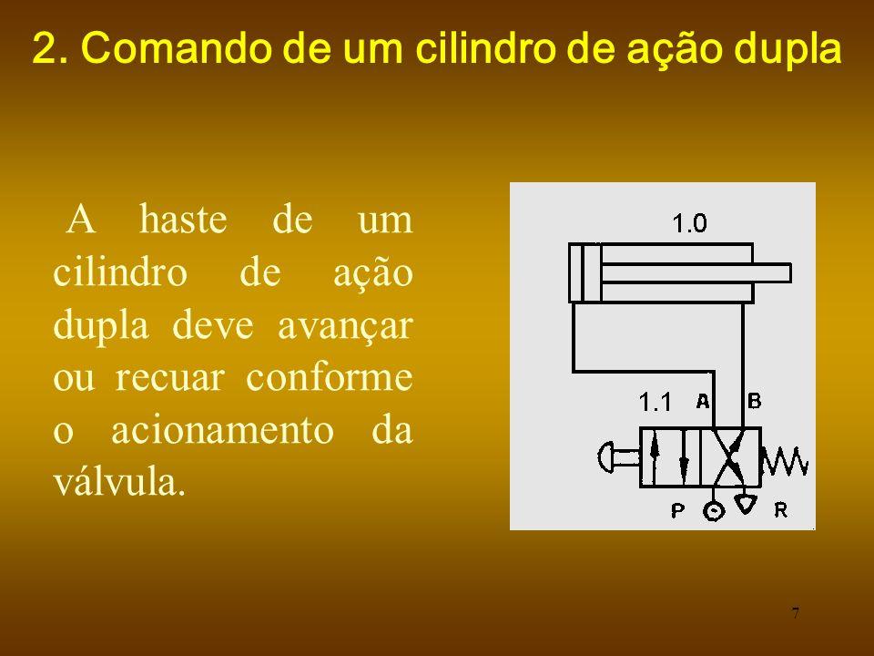 2. Comando de um cilindro de ação dupla