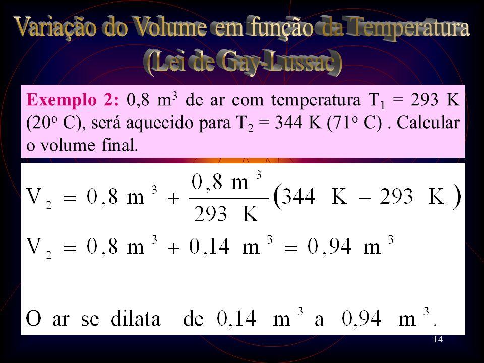 Variação do Volume em função da Temperatura