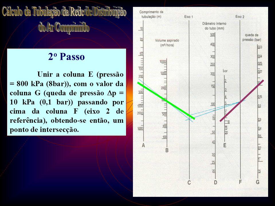 Cálculo da Tubulação da Rede de Distribuição