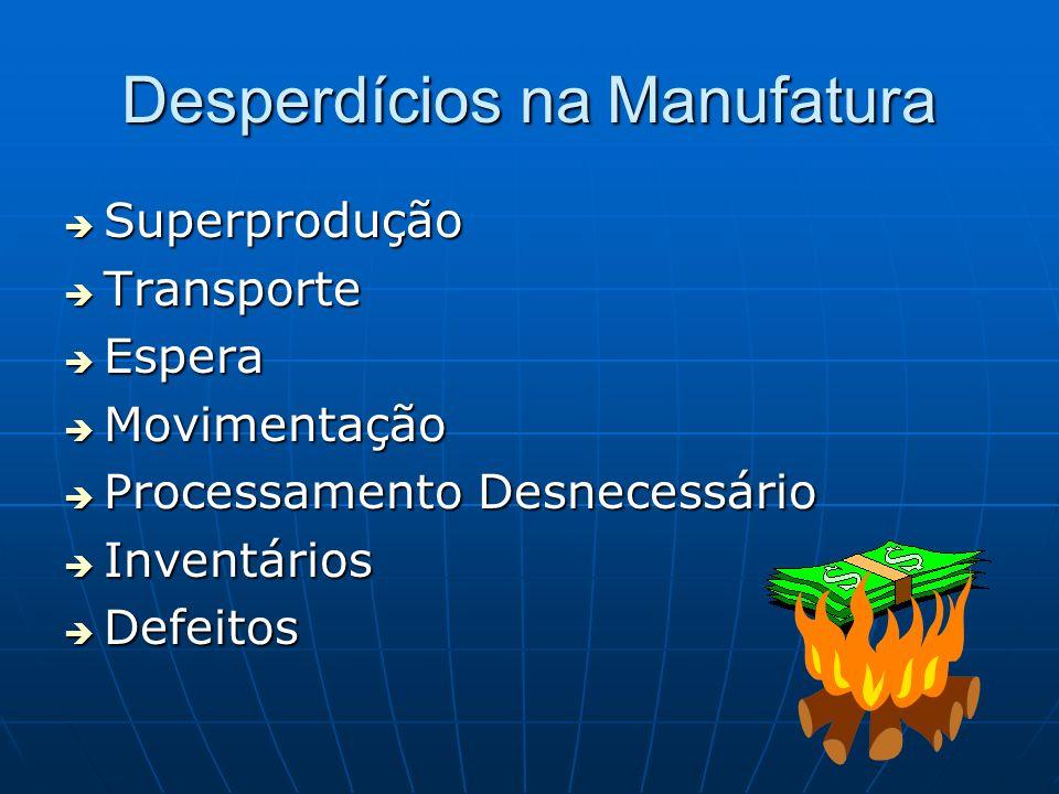 Desperdícios na Manufatura