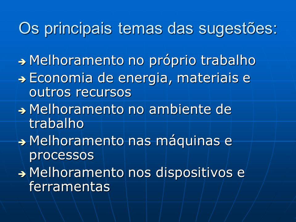 Os principais temas das sugestões: