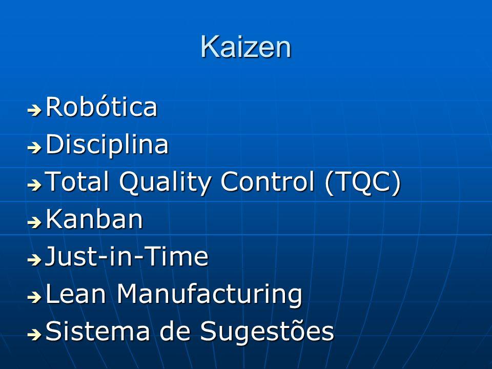 Kaizen Robótica Disciplina Total Quality Control (TQC) Kanban