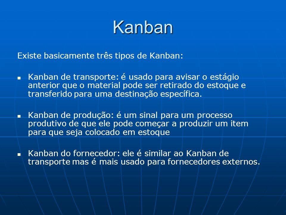 Kanban Existe basicamente três tipos de Kanban: