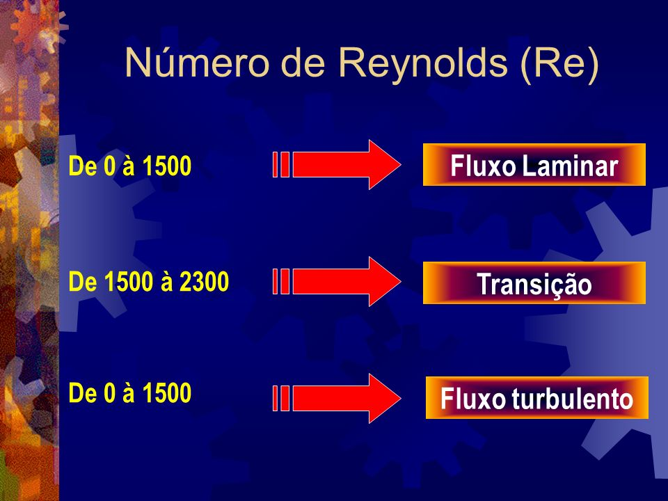 Número de Reynolds (Re)