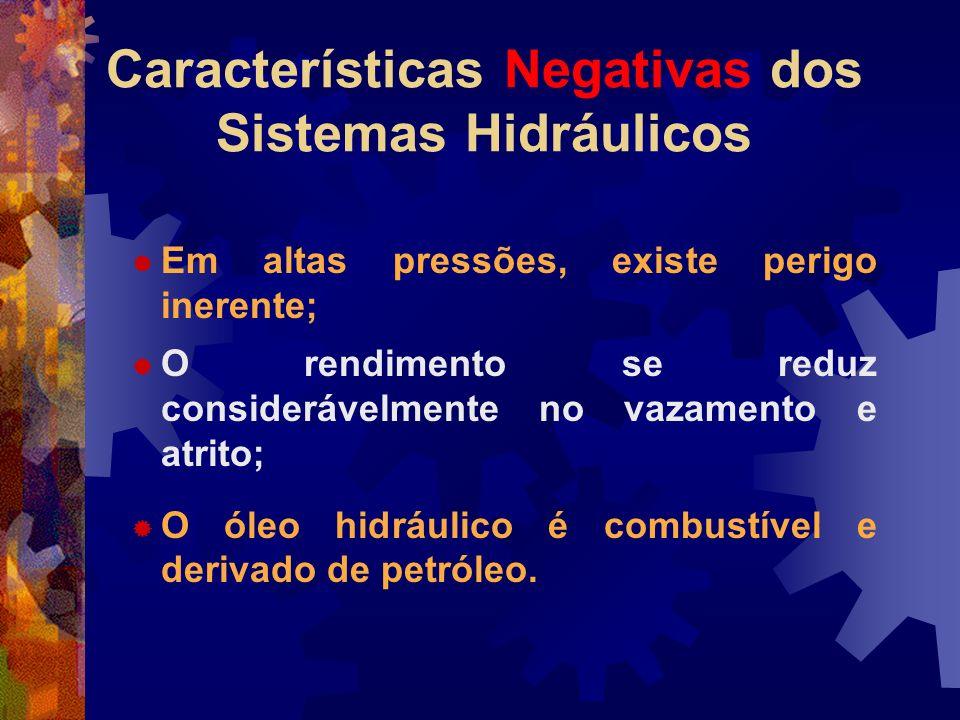 Características Negativas dos Sistemas Hidráulicos