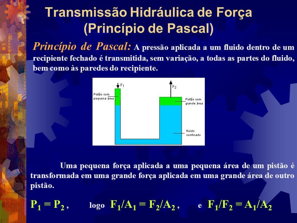Transmissão Hidráulica de Força (Princípio de Pascal)