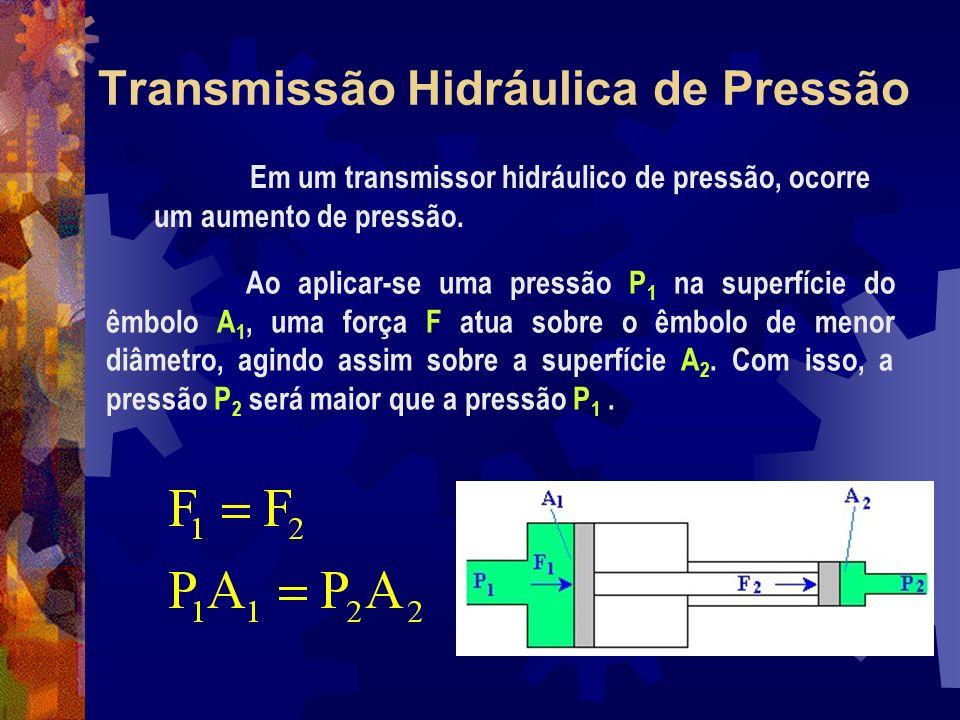 Transmissão Hidráulica de Pressão