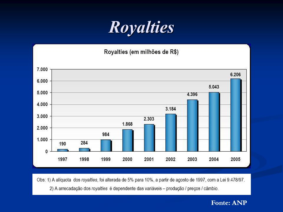 Royalties Fonte: ANP