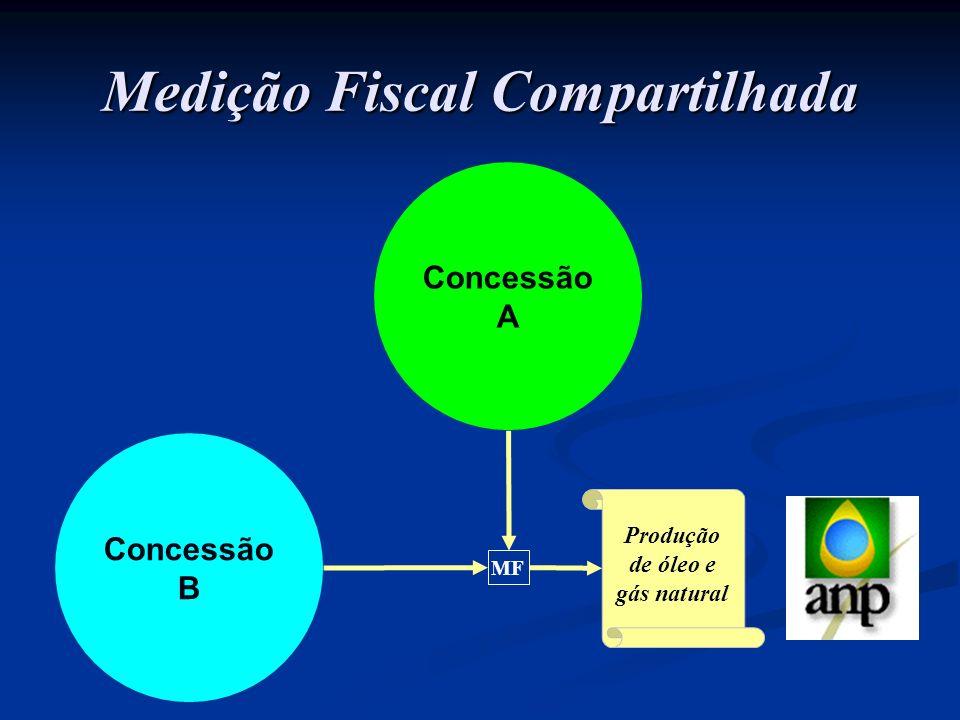 Medição Fiscal Compartilhada Produção de óleo e gás natural