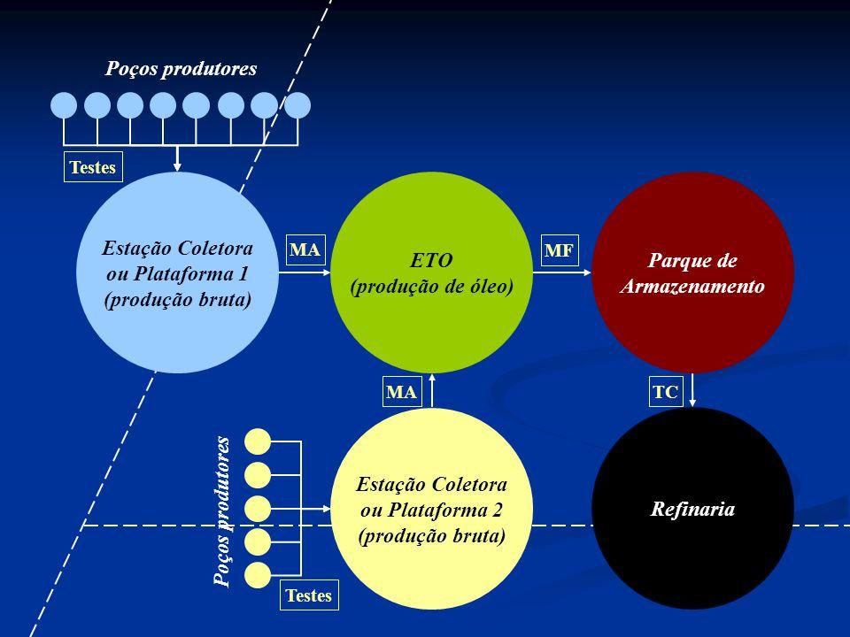 Poços produtores Estação Coletora ou Plataforma 1 (produção bruta) ETO