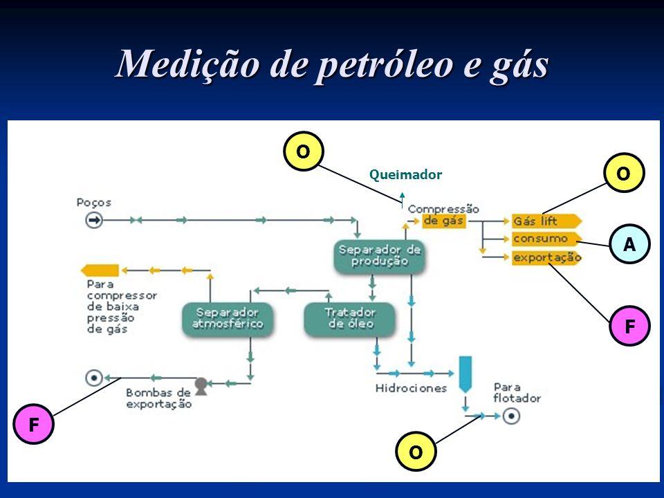Medição de petróleo e gás