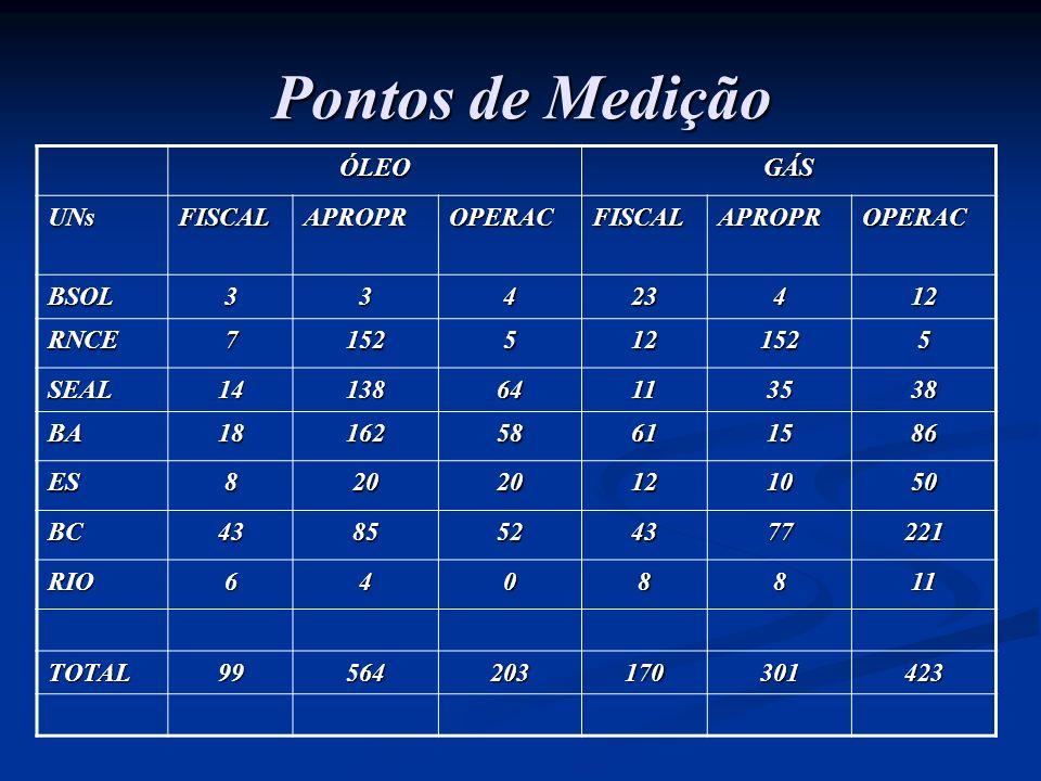 Pontos de Medição ÓLEO GÁS UNs FISCAL APROPR OPERAC BSOL 3 4 23 12