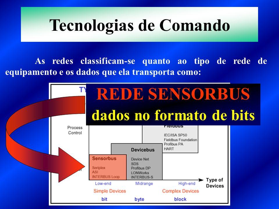 Tecnologias de Comando dados no formato de bits