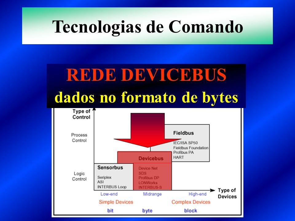 Tecnologias de Comando dados no formato de bytes