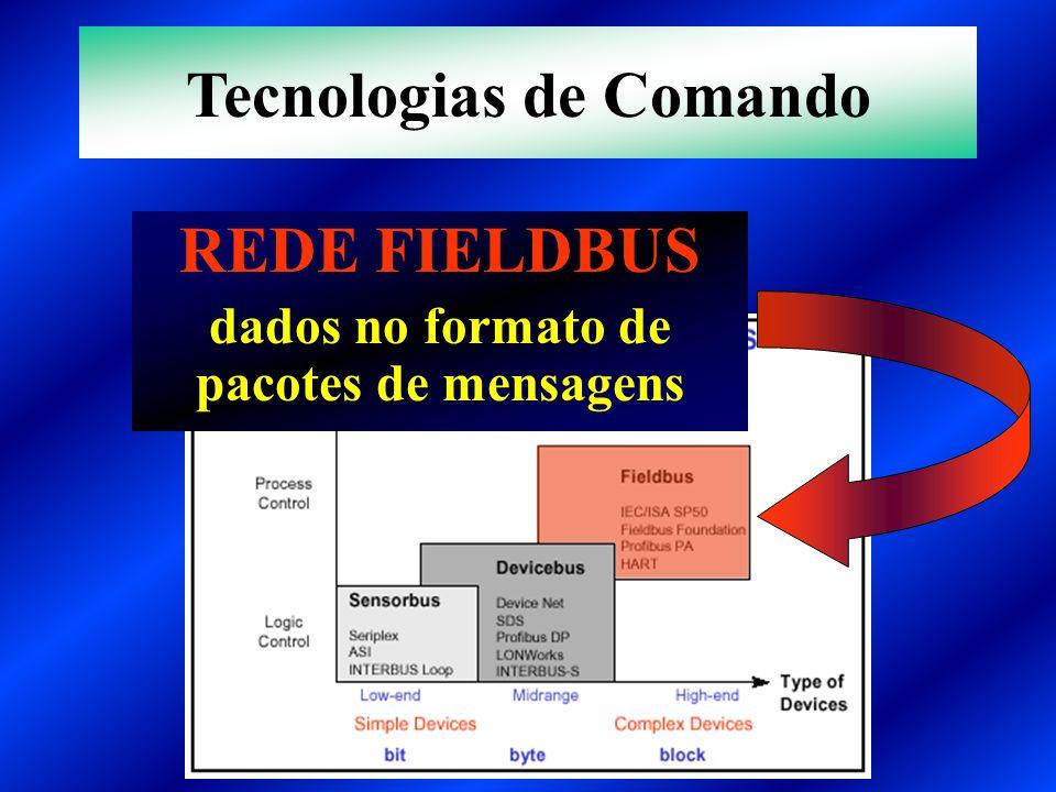 Tecnologias de Comando dados no formato de pacotes de mensagens