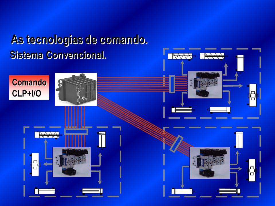 As tecnologias de comando.