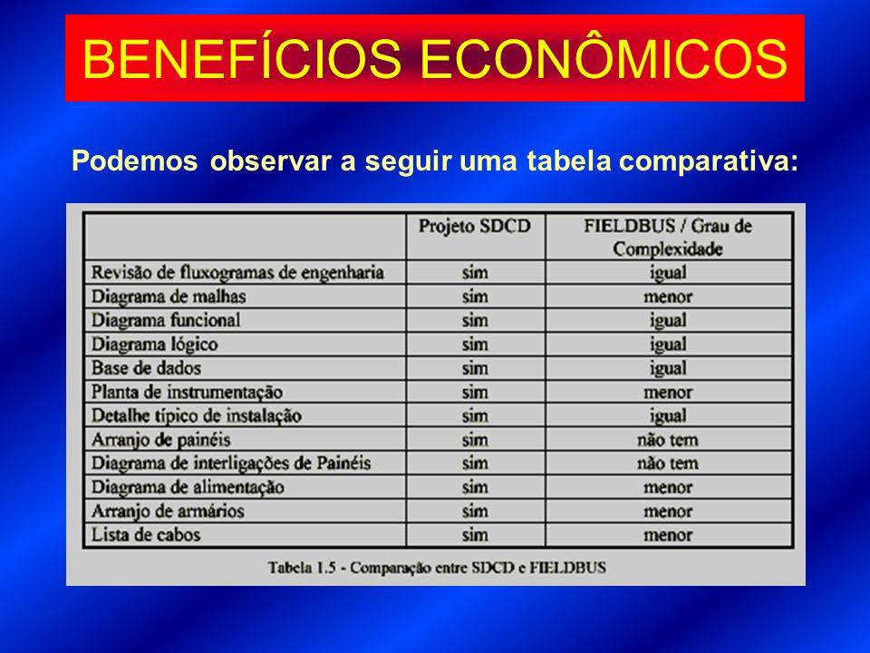 Podemos observar a seguir uma tabela comparativa: