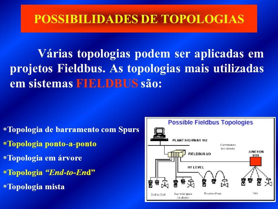 POSSIBILIDADES DE TOPOLOGIAS