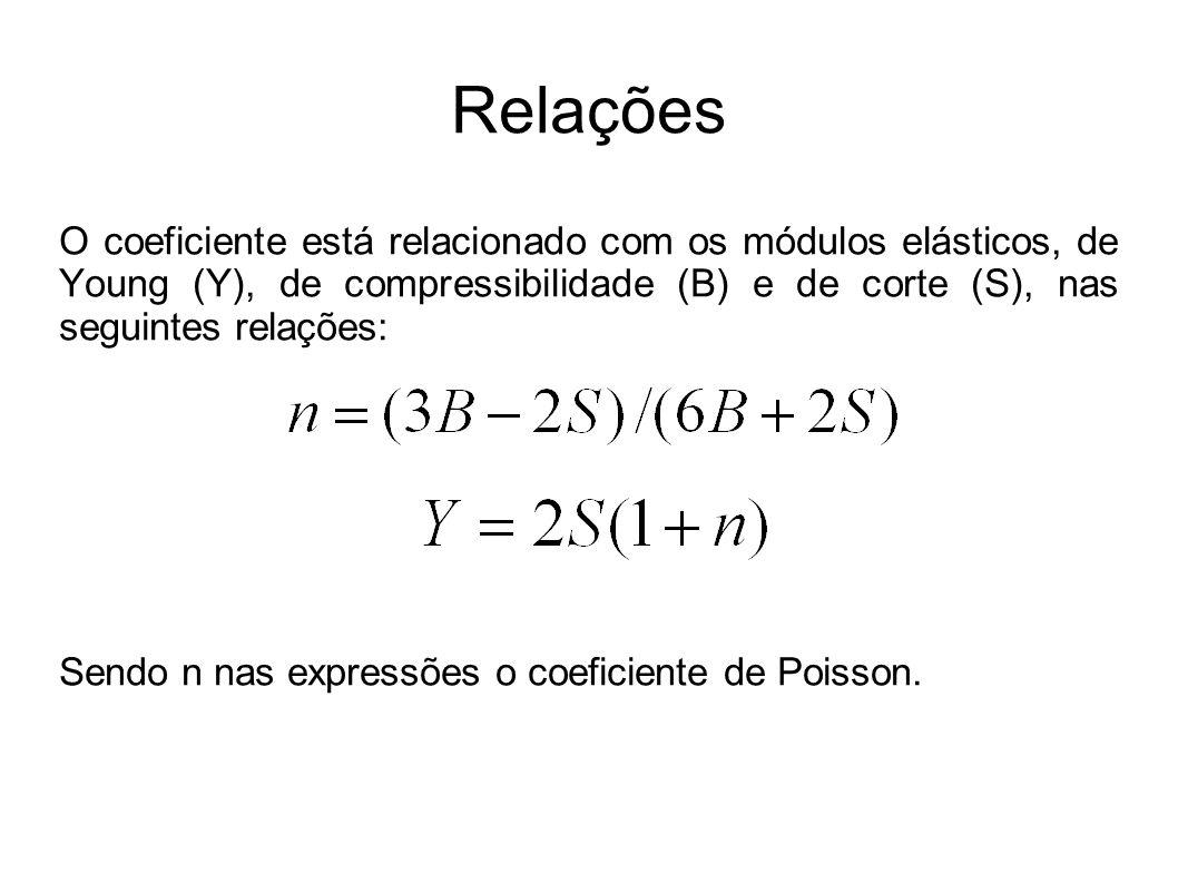 Relações O coeficiente está relacionado com os módulos elásticos, de Young (Y), de compressibilidade (B) e de corte (S), nas seguintes relações: