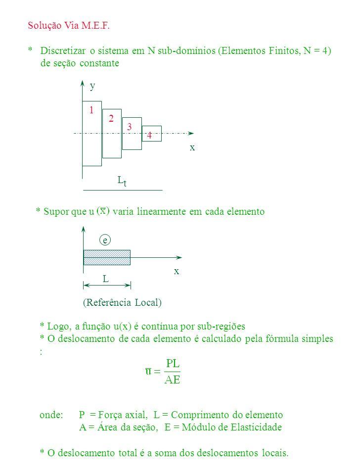 Solução Via M.E.F. * Discretizar o sistema em N sub-domínios (Elementos Finitos, N = 4) de seção constante.
