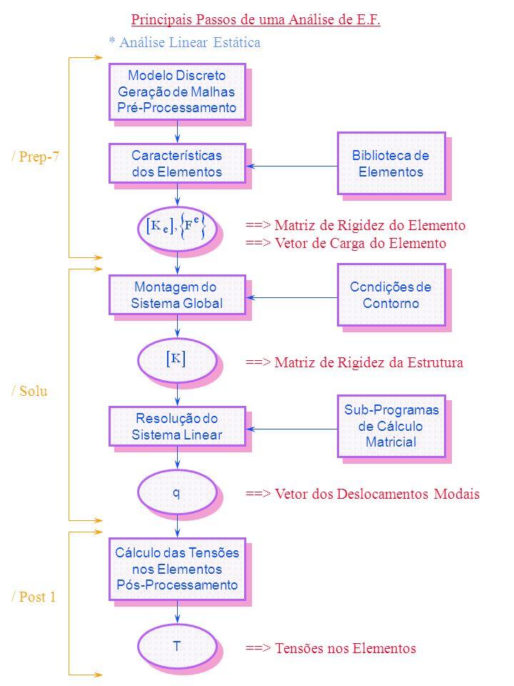Principais Passos de uma Análise de E.F.