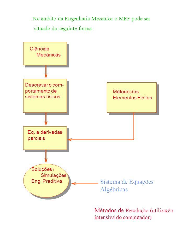 Sistema de Equações Algébricas