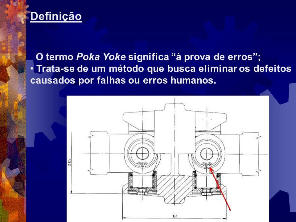 Definição O termo Poka Yoke significa à prova de erros ;