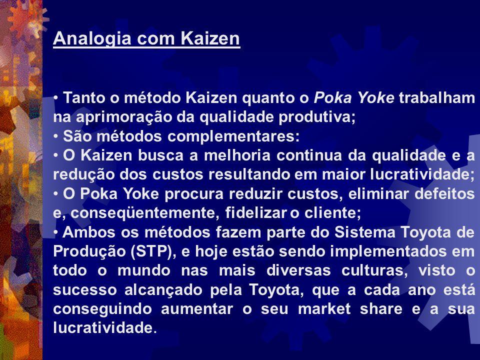 Analogia com Kaizen Tanto o método Kaizen quanto o Poka Yoke trabalham na aprimoração da qualidade produtiva;