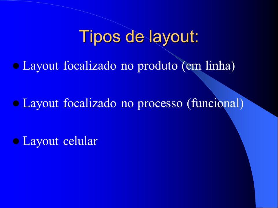 Tipos de layout: Layout focalizado no produto (em linha)