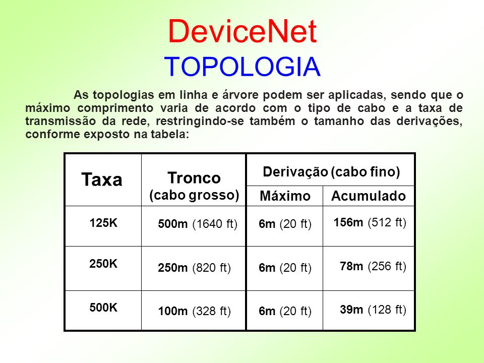 DeviceNet TOPOLOGIA Taxa Tronco