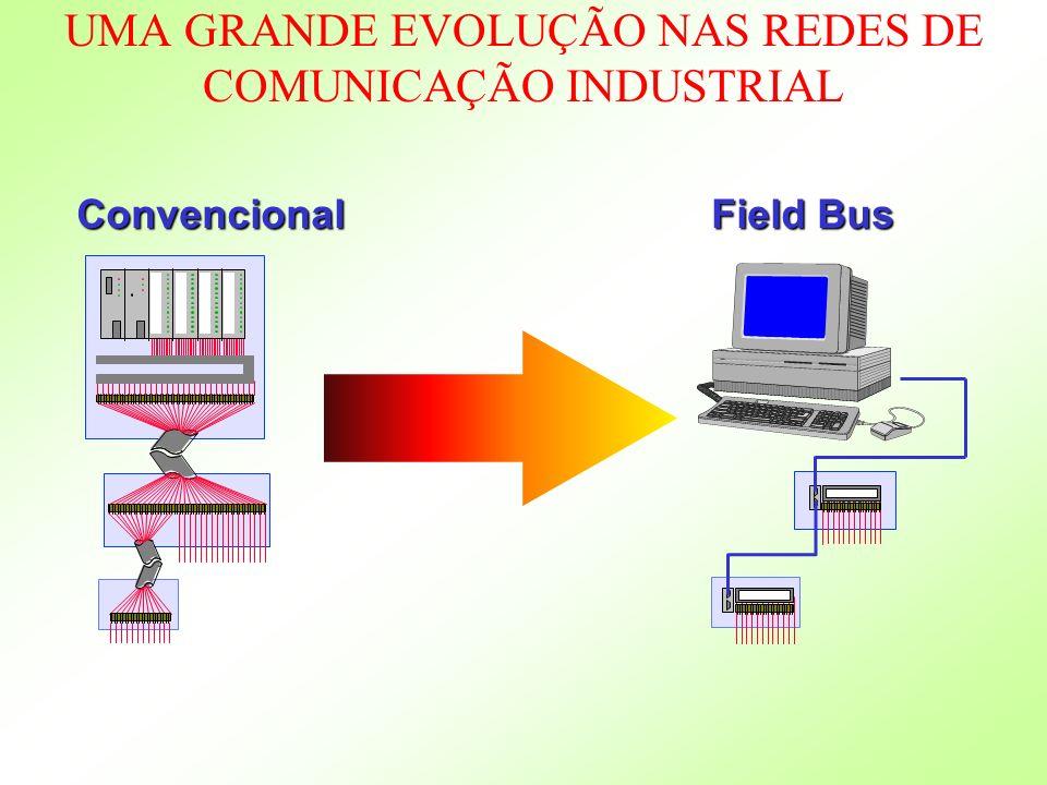 UMA GRANDE EVOLUÇÃO NAS REDES DE COMUNICAÇÃO INDUSTRIAL