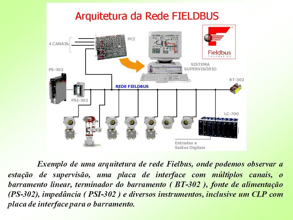 Exemplo de uma arquitetura de rede Fielbus, onde podemos observar a estação de supervisão, uma placa de interface com múltiplos canais, o barramento linear, terminador do barramento ( BT-302 ), fonte de alimentação (PS-302), impedância ( PSI-302 ) e diversos instrumentos, inclusive um CLP com placa de interface para o barramento.