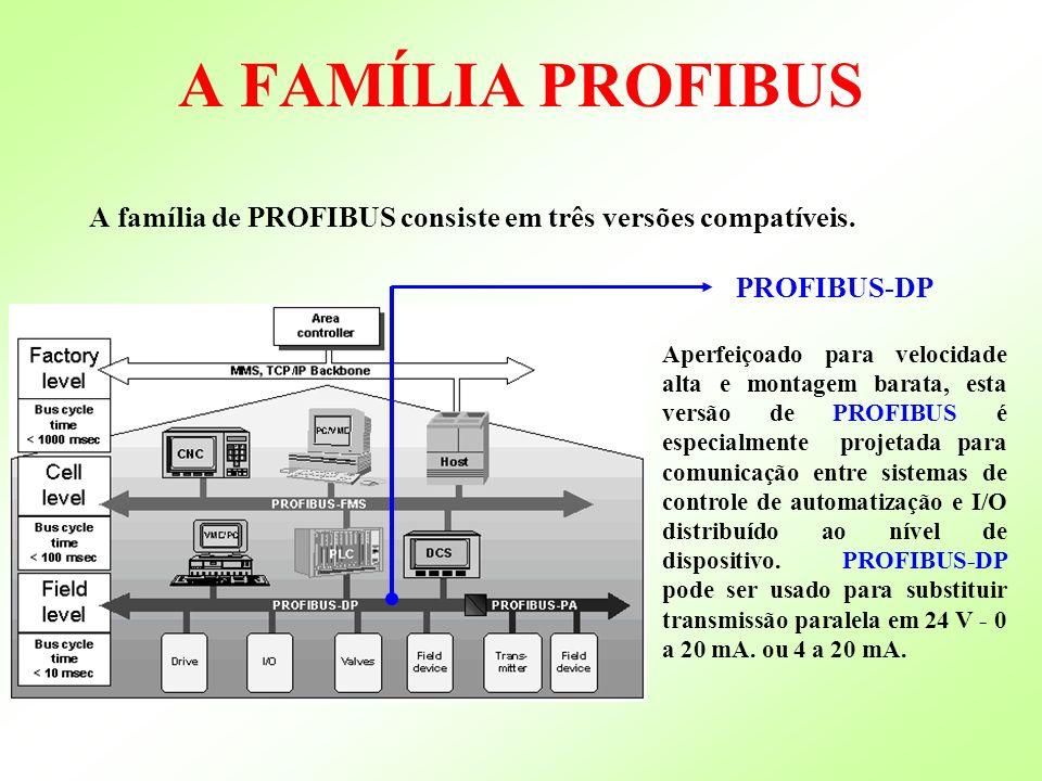 A FAMÍLIA PROFIBUS A família de PROFIBUS consiste em três versões compatíveis. PROFIBUS-DP.