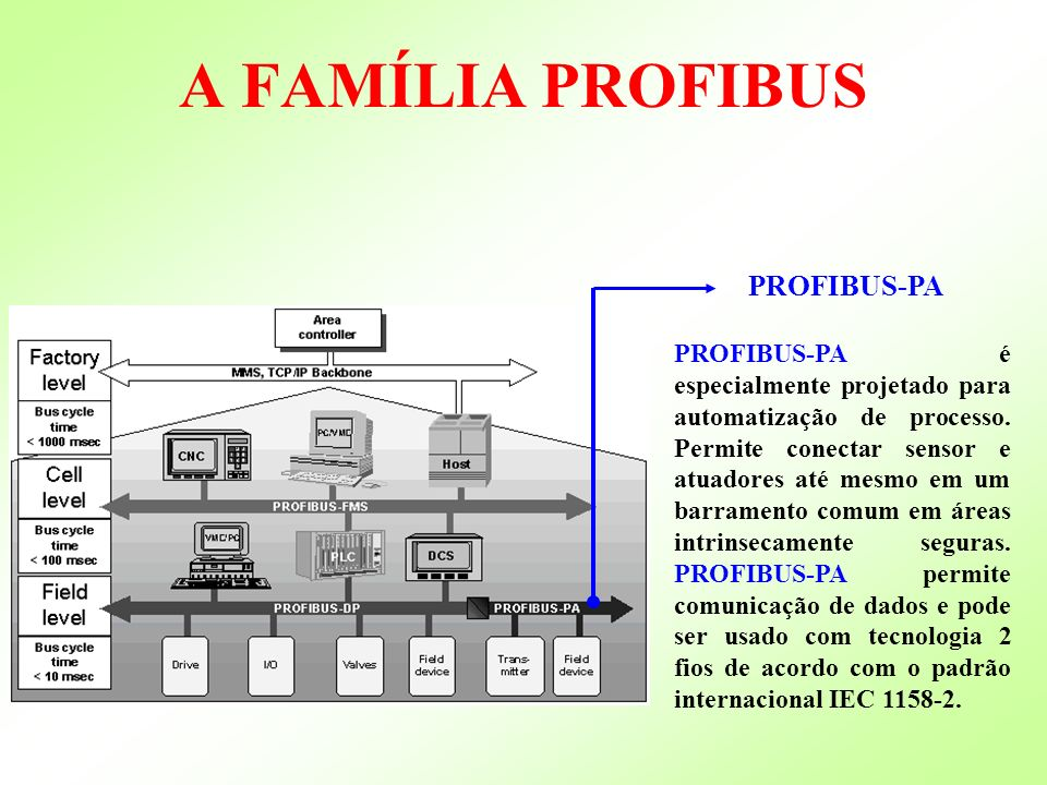 A FAMÍLIA PROFIBUS PROFIBUS-PA