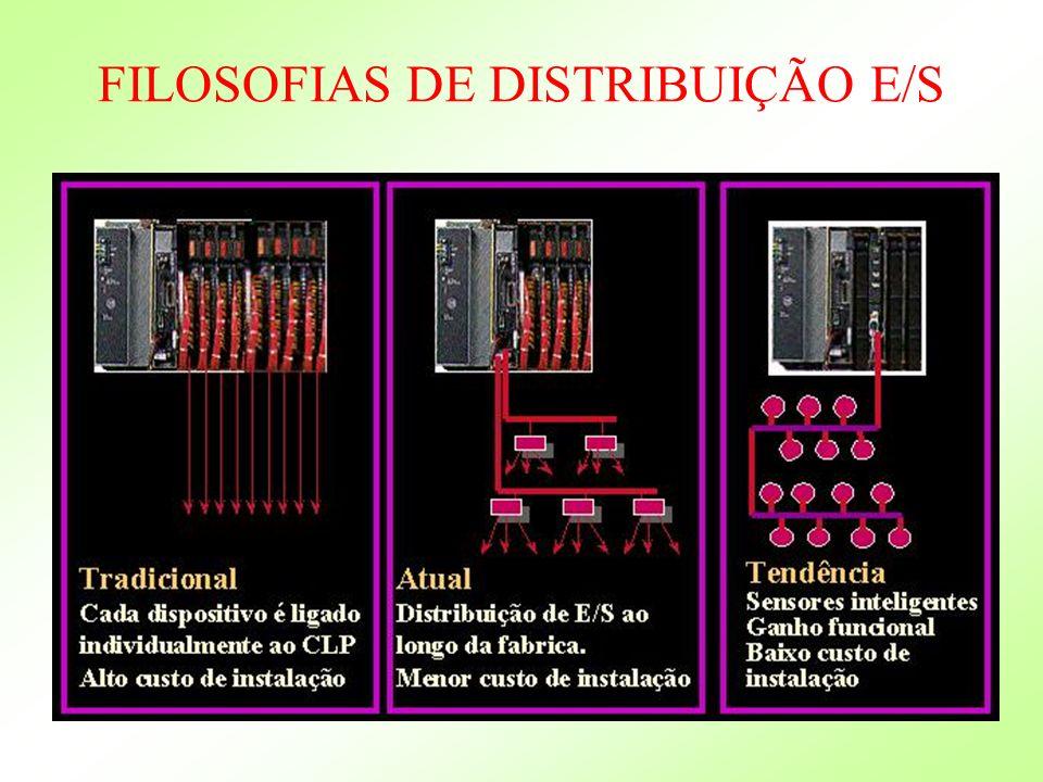 FILOSOFIAS DE DISTRIBUIÇÃO E/S