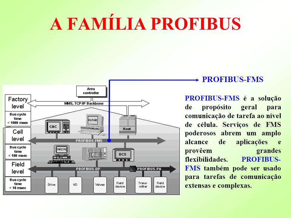 A FAMÍLIA PROFIBUS PROFIBUS-FMS